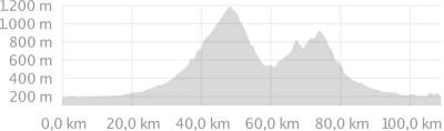 Auf den Spuren von Jan Ullrich mit Belchenradler Radreisen