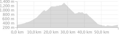 Höhenprofil Tour 2 Vogesen