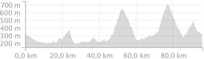 Höhenprofil Rennradtour1